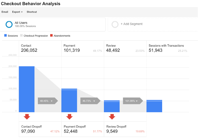 The checkout behavior analysis report