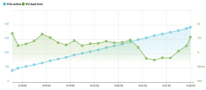 Graph showing load time vs. active users